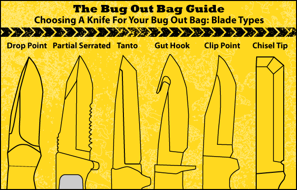 Resource: www.thebugoutbagguide