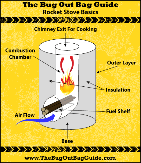 Best Rocket Stove - How To Make A DIY Rocket Stove