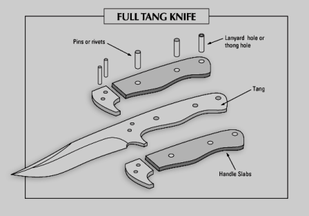 Best Fixed Blade Knife Tips Amp Reviews For Choosing Yours